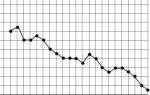 graph150